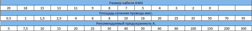 В данной таблице показано, номинальную мощность предохранителя для разных сечений проводов.