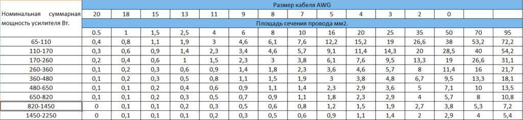 таблица в которой показано соотношение мощность и длины провода на его сечение.
